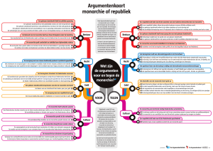 Argumentenkaart monarchie of republiek