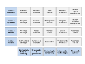 Business maturity model ppt